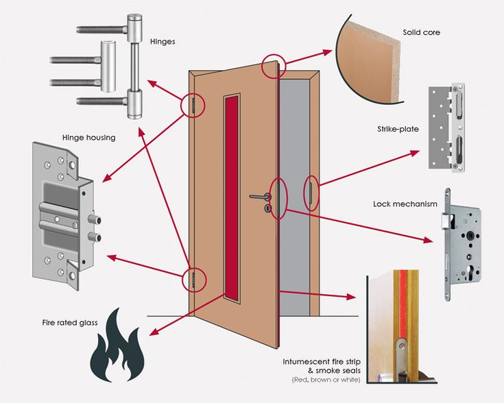 14 best Fire Rated Door images on Pinterest | Fire rated ...