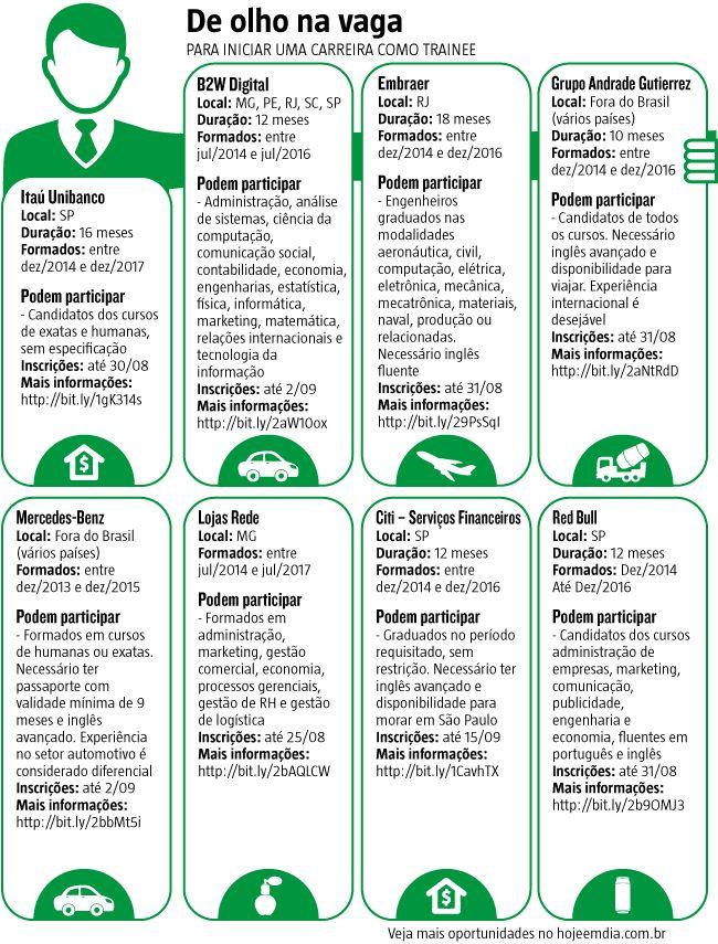 Está aberta a temporada de programas de trainee no país. Direcionado a jovens recém-formados com perfis profissional e acadêmico de excelência, é uma boa alternativa para quem sai da universidade em busca de oportunidade de trabalho. Empresas de grande porte são as principais empregadoras e oferecem salários competitivos, benefícios e treinamento que dá a chance de efetivação já em cargos executivos. (24/08/2016) #Trainee #MercadoDeTrabalho #Emprego #Economia #Infográfico #Infografia…