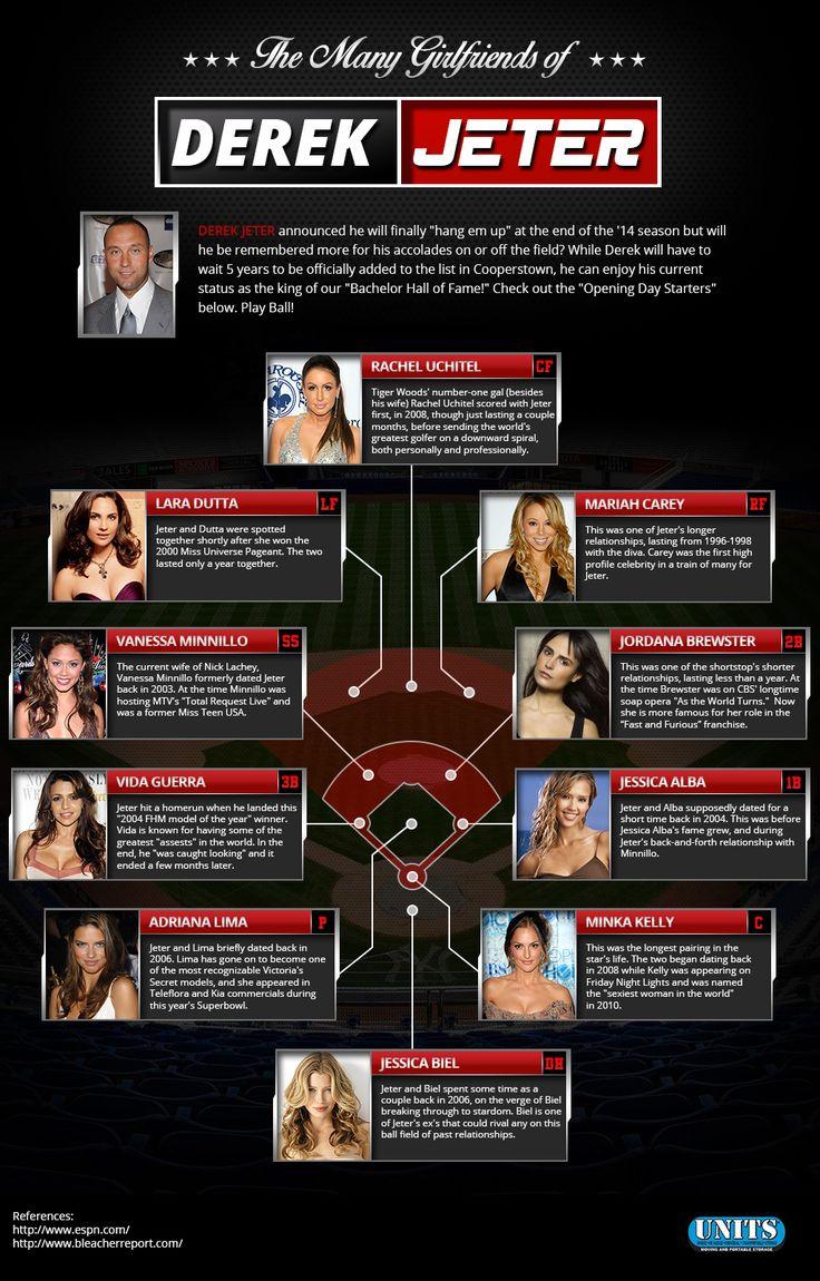 The Many Girlfriends of Derek Jeter   #infographic #DerekJeter #Celebrities