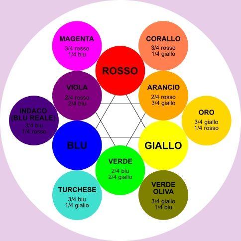 http://www.bricioledigioia.it/immagini/colori/rosaColori.jpg
