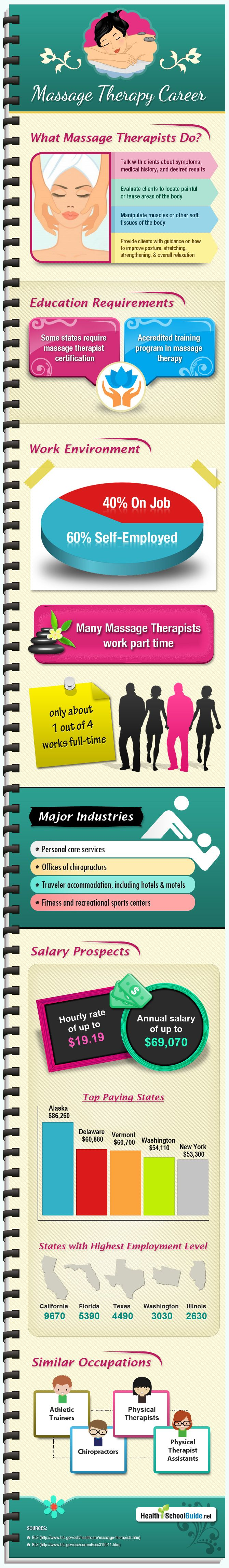 infographics on massage therapy career