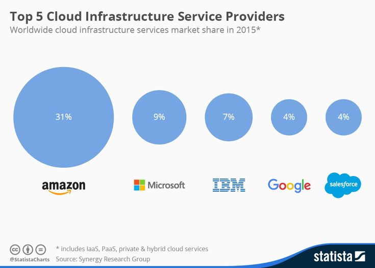Infographic: Google's Cloud Ambitions | Statista