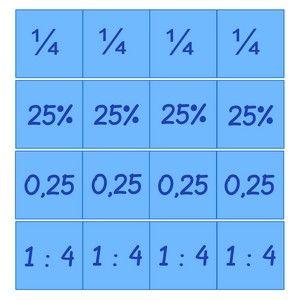 Ik heb me altijd verbaasd over breuken. En hoe dat nou zat met procenten, en kommagetallen en verhoudingen. Ik vond het erg op elkaar lijken, maar dat kon eigenlijk niet. Wie heeft dat eigenlijk verzonnen, 4 verschillende manier om hetzelfde uit te drukken? Op school hebben ze me nooit verteld dat het zo goed als …