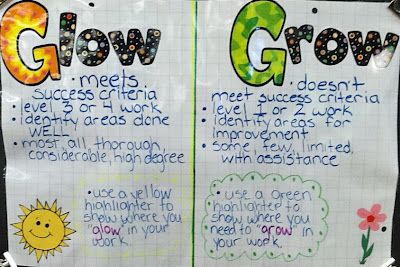 Grow and Glow student self assessmentRundes Room, Easy Assessment, Student Led Conference, Self Assessment, Runde'S Room, Teaching Ideas, Success Criteria, Classroom Ideas, Anchors Charts