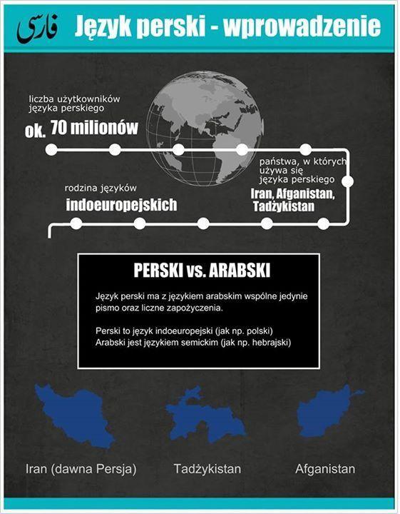 Język perski - wprowadzenie Język perski a język arabski