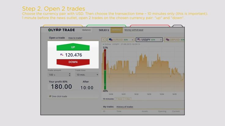 Binary Option Strategy - Binary Gambit - The Best - Profit is guaranteed!