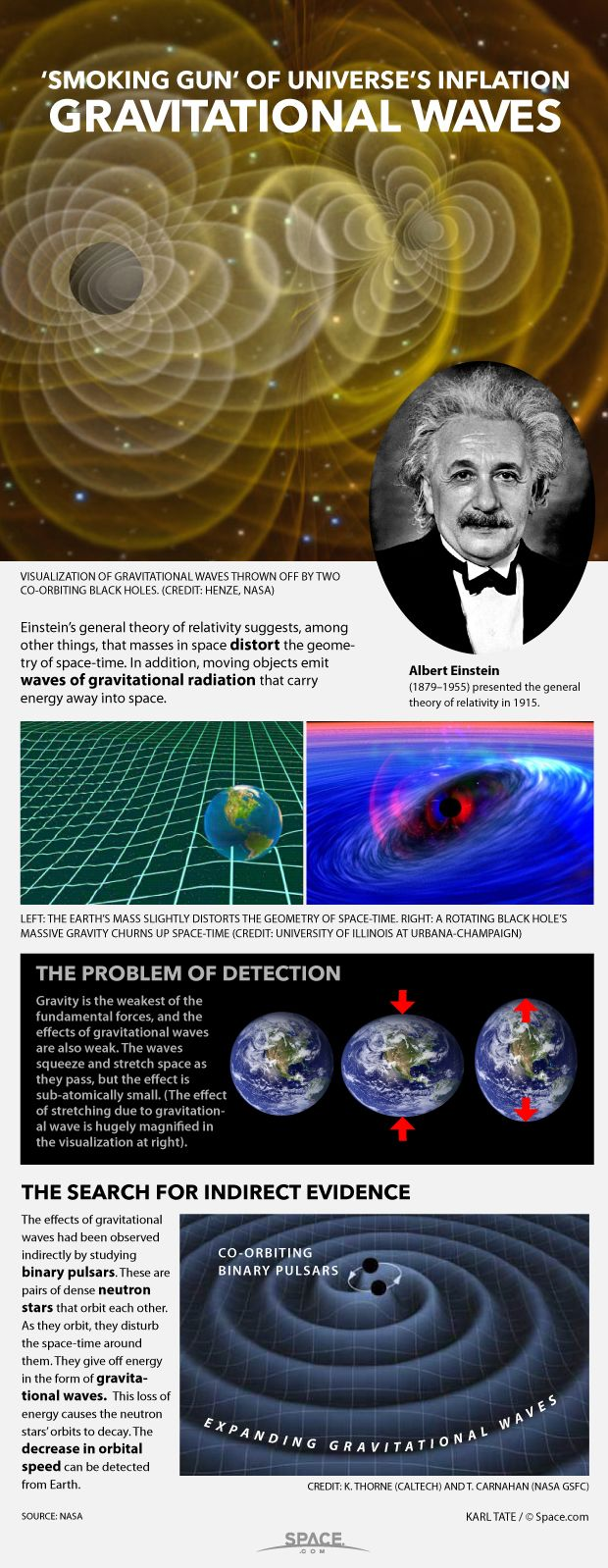 Moving masses generate waves of gravitational radiation that stretch and squeeze space-time.