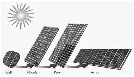 Photovoltaic Effect - Solar-City
