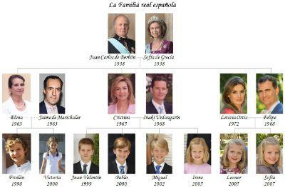 El árbol genealógico de la familia real de España ...