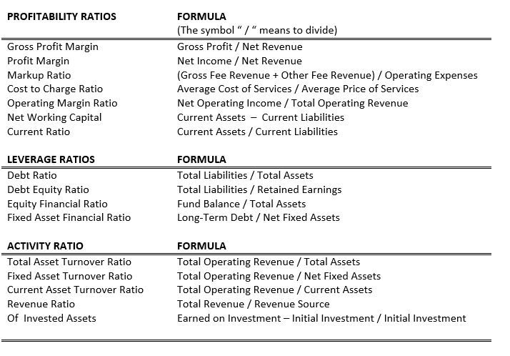 Image Result For Cost Accounting Formula Cheat Sheet With Images