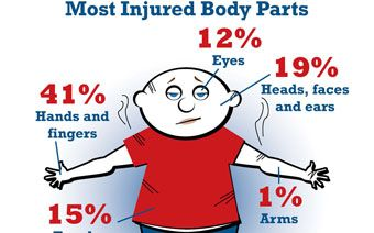 CPSC Fireworks Safety Reminders, Hands and fingers are the most injured body parts