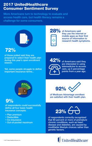 Consumers Use Digital Health Tools But Still Struggle With Health