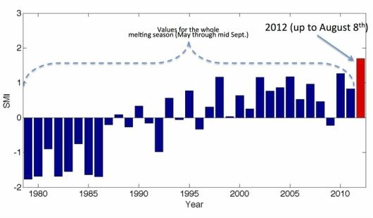 "On Wednesday, scientists announced that melting over the Greenland ice sheet has already ""shattered the seasonal record"" set in 2010, with four weeks left before the end of the melting season. Scientists say this record melting is driven by rising Arctic temperatures and could have serious consequences for the environment and coastal communities."
