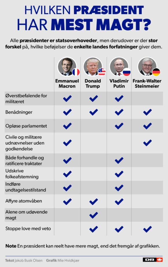 GRAFIK Macron får Europas mest magtfulde job | Valg i Frankrig | DR