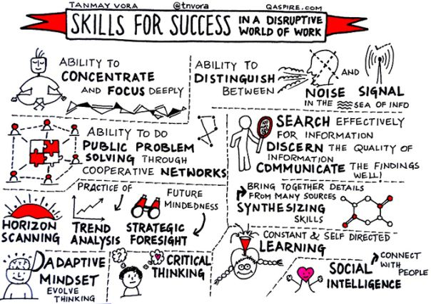 Skills for future success in a Disruptive World of Work   teaching knowledge and creativity