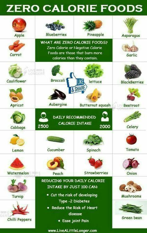 3 – gesunde Mahlzeitpläne für schnellen Gewichtverlust   – Tips – Culinary – #…