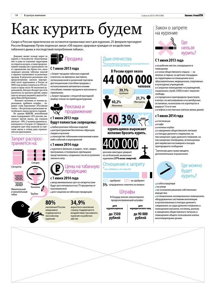 """Инфографика о введении ограничений на курение в общественных местах. Газета """"Бизнес Новости"""" Киров."""