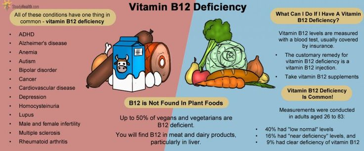 Vitamin B12 Deficiency  The Story Behind Vitamin B12 and Natural Pain Relief:  Normally when we hear the words Vitamin B12 we think of energy, not pain relief.  Like many other vitamins out there B12 has a vast array of healthful benefits to our bodies and one of them is natural pain relief.  Vitamin B12 has been shown to help alleviate pain in arthritis, osteoarthritis, rheumatoid arthritis, fibromyalgia and even in carpal tunnel syndrome.