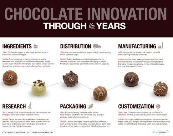 World Chocolate Day: 10 weird chocolate facts