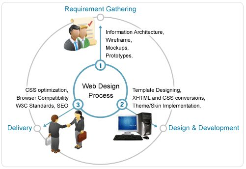 Requirement Gathering  http://tinyurl.com/k58jxxz Understanding client's requirements, business goals, what purpose needs to be served, who is the target audience and kind of content needs to be on the webdite.