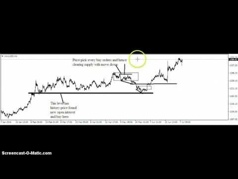 Gold futures price action levels. Historical levels of rejection new open interest and cash flow at levels. Please like, comment and subscribe if you like the video.