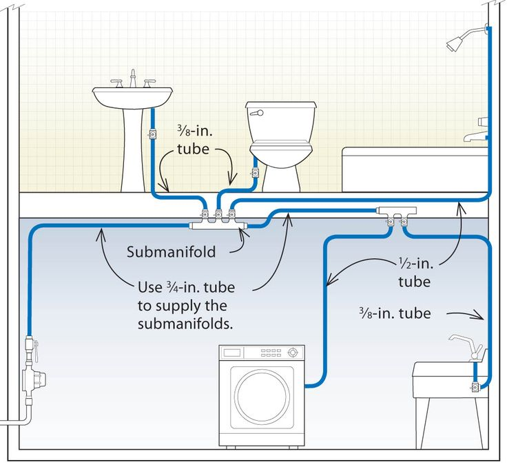 Pex submanifold system plumbing rough in and connections for Pex hot water heating system