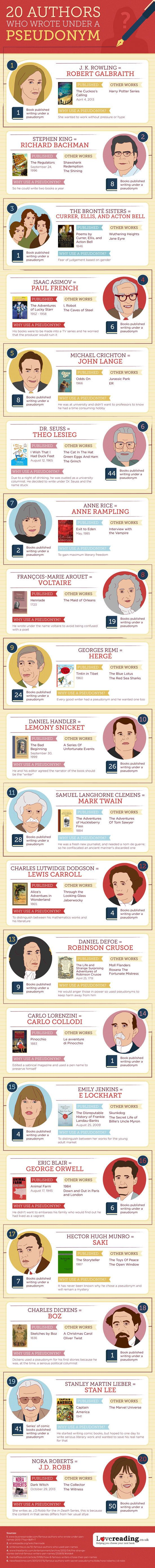 Would you use a pen name? These authors did. | 15 Insanely Useful Diagrams For Book Lovers