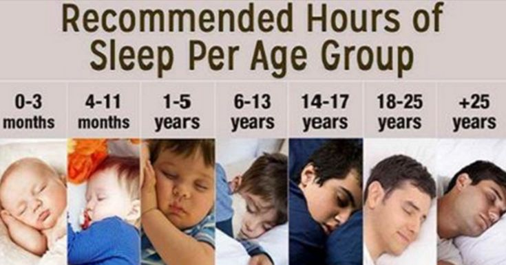 The National Sleep Foundation has put together a list of hours by age that people should sleep. When your body doesn't get the sleep it needs, it results in physical exhaustion. This can cause one