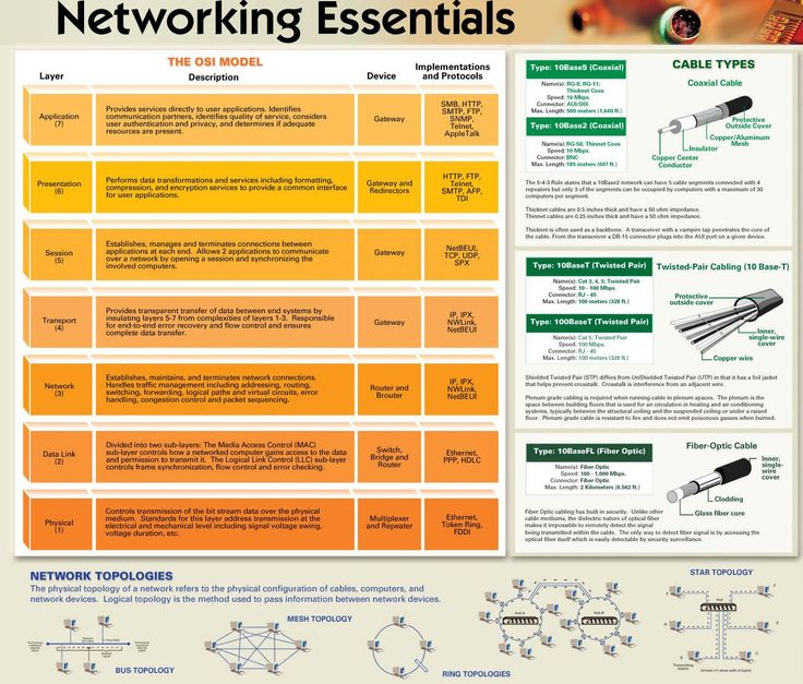 Understanding this model is essential for anyone who wants to be involved in the field of computer networking. If you have forgotten the OSI model or just want to get a crash course in it, this cheat sheet by Ccna-security.net should help
