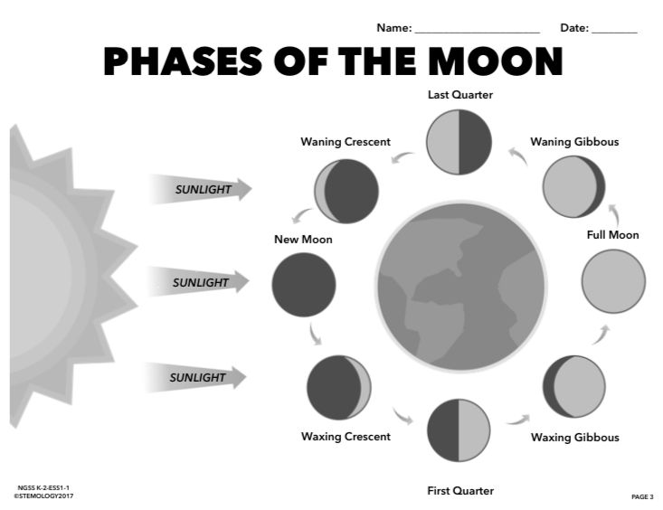Pictures Of Phases Of The Moon