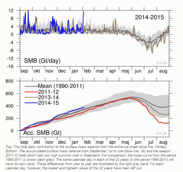 Greenland just gained 12 billion tons of snow in  one day.  Total cover is at the high of the range of the last 20 years. We have come from nuclear winter to population bomb to global warming to climate change. Governments always claim that man is big, even bigger than the sun.  Dumb!  Children know the sun warms the earth.