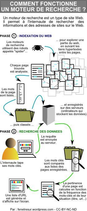 Trouvée sur fenetresur.wordpress.com, infographie sur le fonctionnement d'un moteur de recherche.