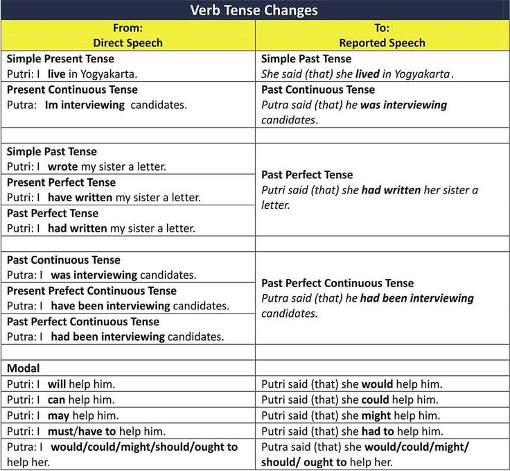 Best  Images On Pinterest  Learning English English  Verb Tense Changes Reported And Direct Speech
