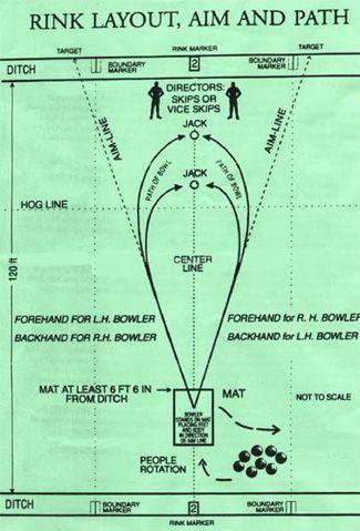 lawn bowling - layout of green, measurements, bias etc