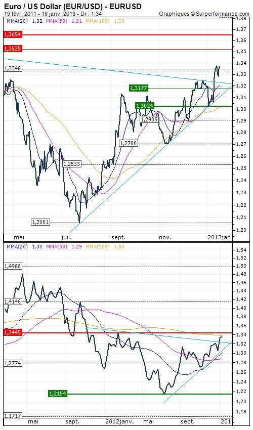 Euro / US Dollar : Retour de la confiance -  Analyse à moyen terme du 18/01/2013 | 16:15 - Opinion : Positive au dessus de $1.2774 >>>  Objectif de cours : 1.3445 USD - http://www.zonebourse.com/EURO-US-DOLLAR-4591/analyses-bourse/Retour-de-la-confiance-34001/