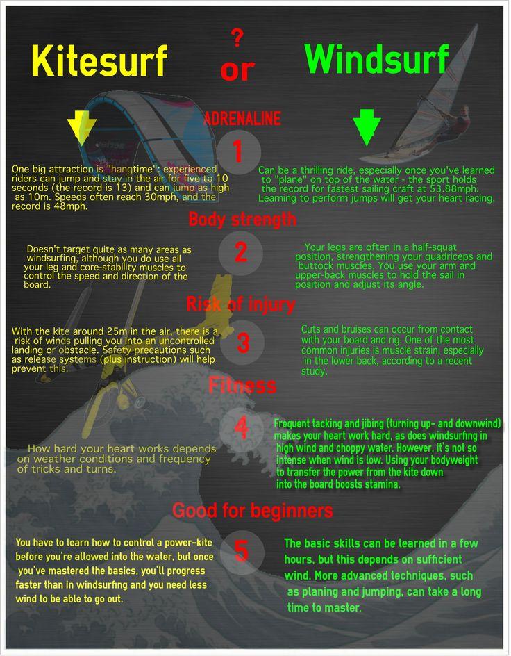 Kitesurf infograph