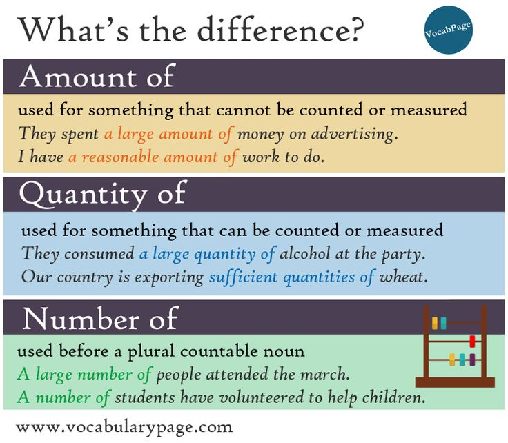 What's the difference? Amount of / Quantity of / Number of
