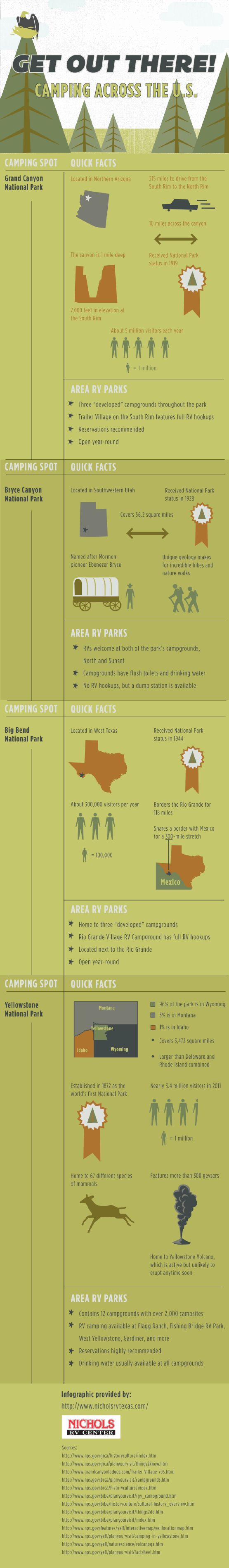 17 Best images about Camping Infographics on Pinterest ...