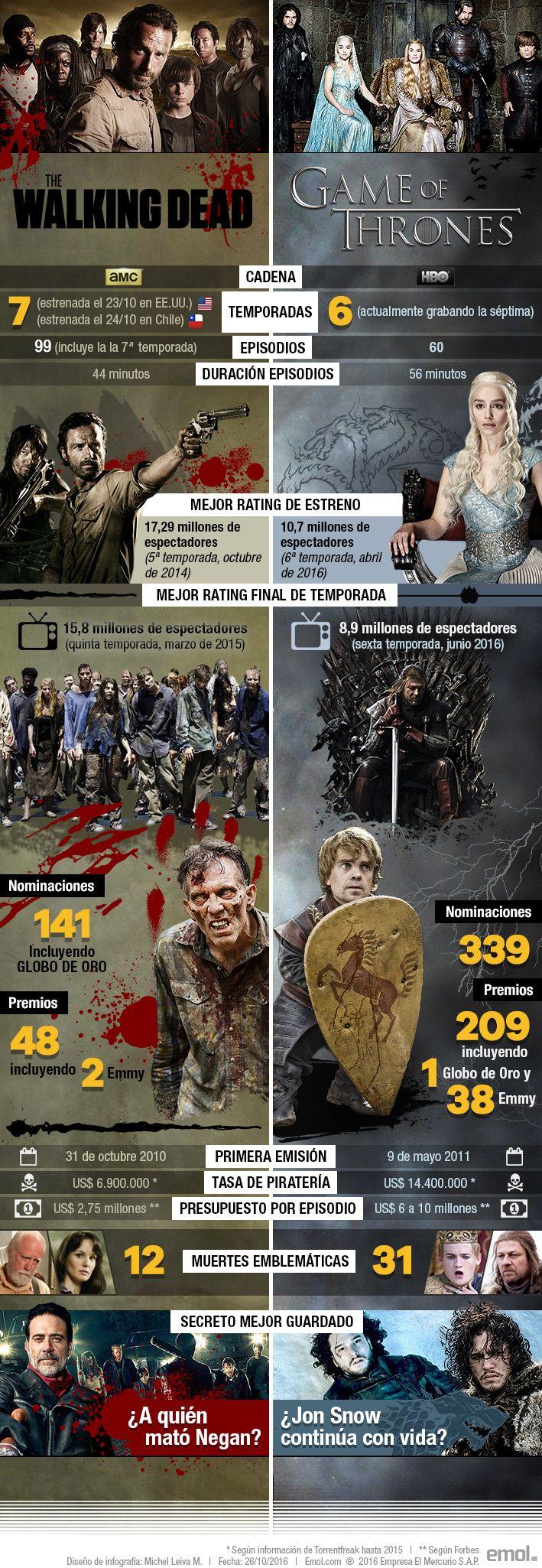 """Infografía: """"The Walking Dead"""" vs. """"Game of Thrones"""", las cifras en torno a su batalla televisiva.  Confronta los números que giran en torno a las dos series estadounidenses más populares de los últimos años, que han conquistado a millones de espectadores con altas cuotas de violencia y vuelcos sorpresivos."""