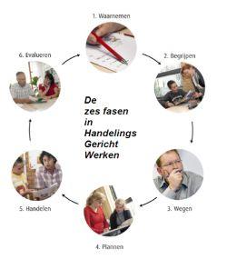 De zes fasen in HGW