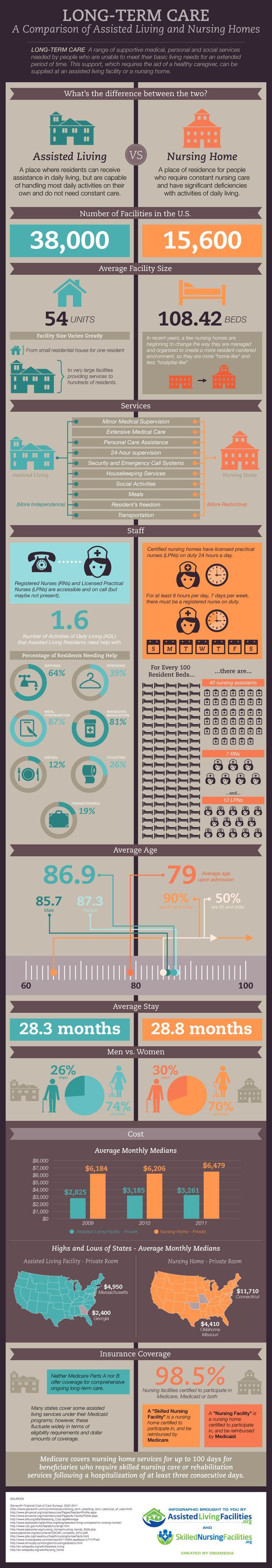 This infographic provides a detailed comparison of assisted living vs. nursing homes. It provides a comparison for care and cost of each place.