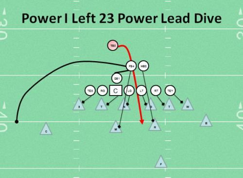 Power I Left 23 Power    Lead    Dive Youth Football    Play      For