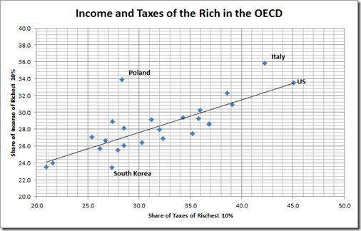 Popularny mit mówi, że w Polsce obowiązuje progresywny system podatkowy. Słyszeliście, że bogaci płacą w Polsce wyższe podatki niż biedni? Smutna prawda jest taka, że niekoniecznie. Właśnie dlatego potrzebujemy zdecydowanego zaostrzenia progresji i likwidacji luk, dzięki którym zamożni unikają płacenia podatków.  http://www.razemdamyrade.com  http://blogi.ifin24.pl/trystero/2011/03/29/fascynujaca-prawda-o-polskim-systemie-podatkowym/