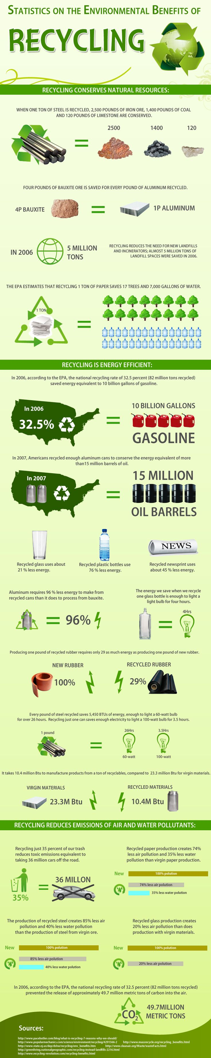 Infographic with Statistics on The environmental benefits of recycling
