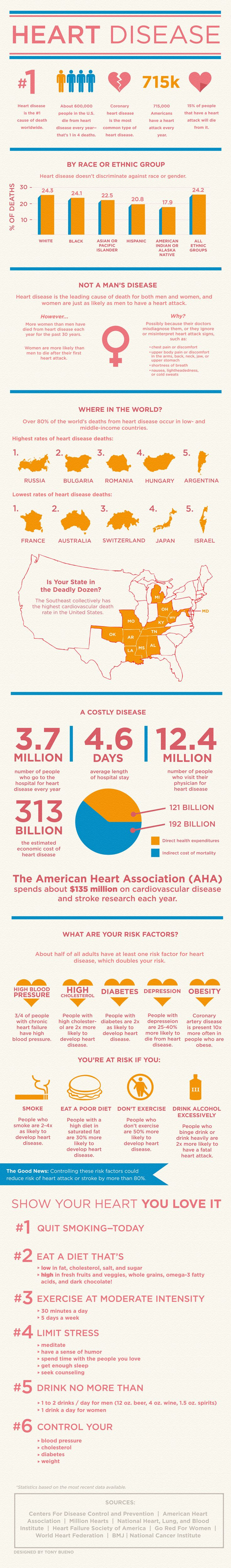Every year, 1 in 4 deaths are caused by heart disease. View this great informational graphic from Healthline on risk factors and tips that may help you prevent heart disease.