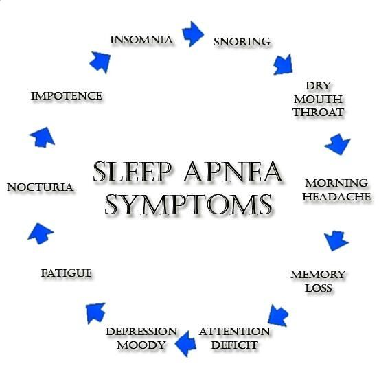 Sleep Apnea Symptoms: Snoring, Dry Mouth Throat, Morning Headache, Memory Loss, Attention Deficit, Depression Moody, Fatigue, Nocturia, Impotence, and Insomnia.