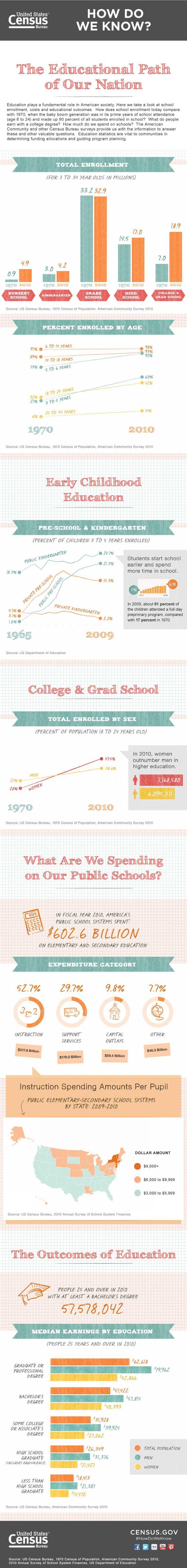 New data on public education released - No B.S. University http://www.NOBSU.com