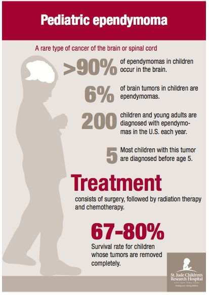 Pediatric brain cancer study
