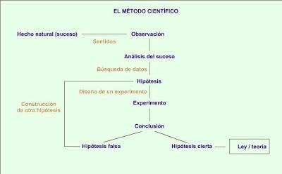 El taller de Naidú: El método científico.