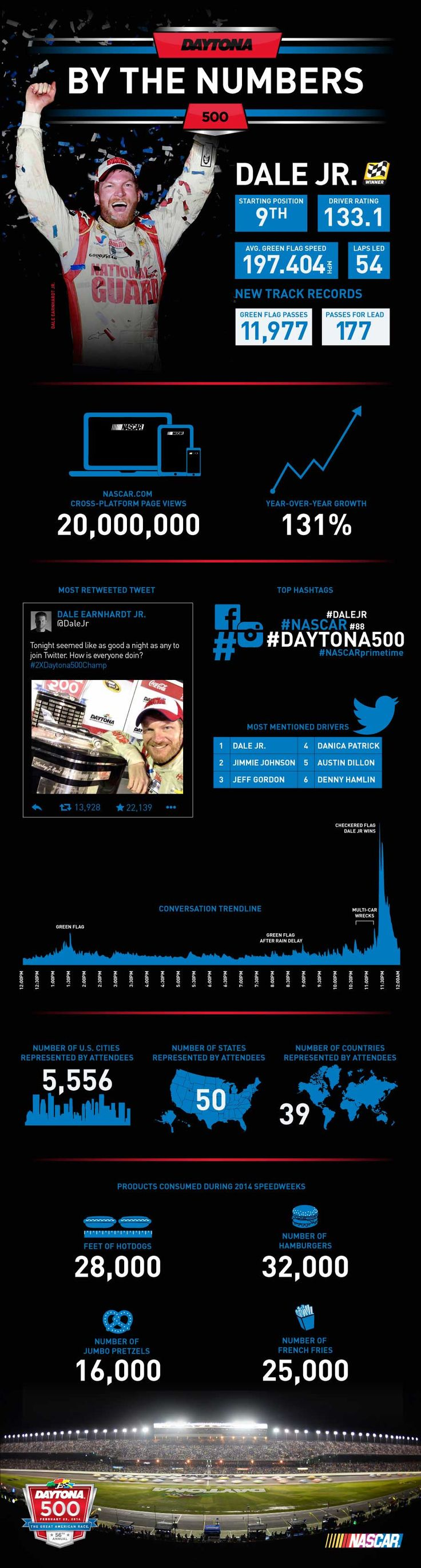 "2014 Daytona 500 by the Numbers [Infographic]. Who are your picks to win ""The Great American Race"" this coming Sunday, February 22, 2015?"